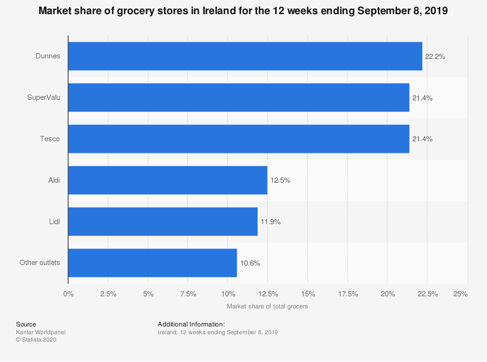Grocery market share in Ireland