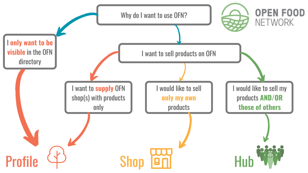 Why use Open Food Network?